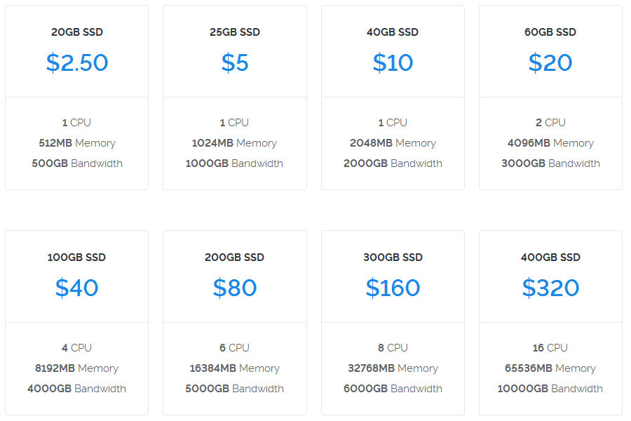 Vultr Price