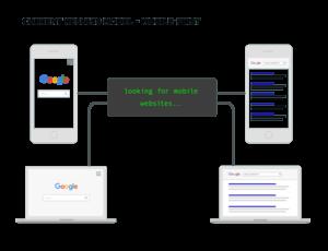 ما هو تحديث (mobile first index) الجديد من جوجل ؟